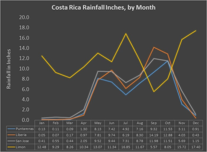 Weather in Costa Rica: What You Need to Know - Two Weeks in Costa Rica